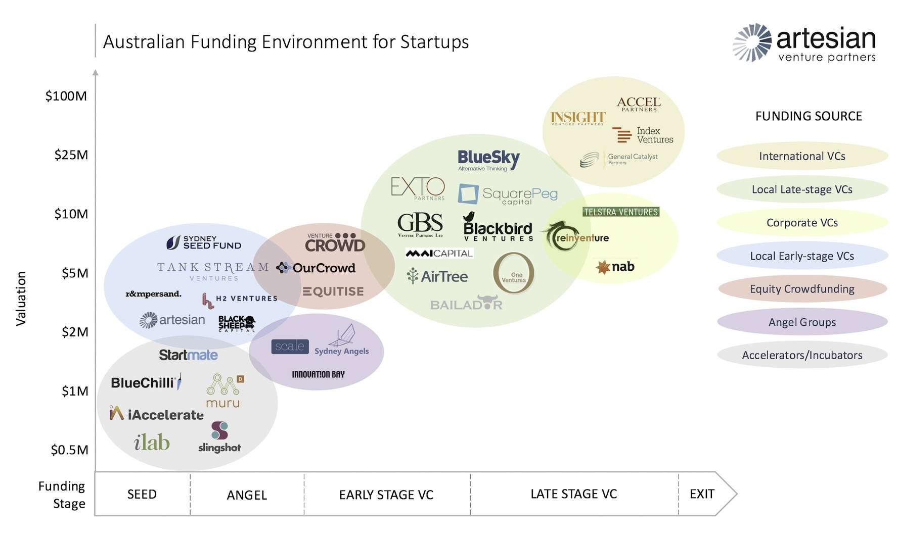 fundraising for Australian digital start-ups