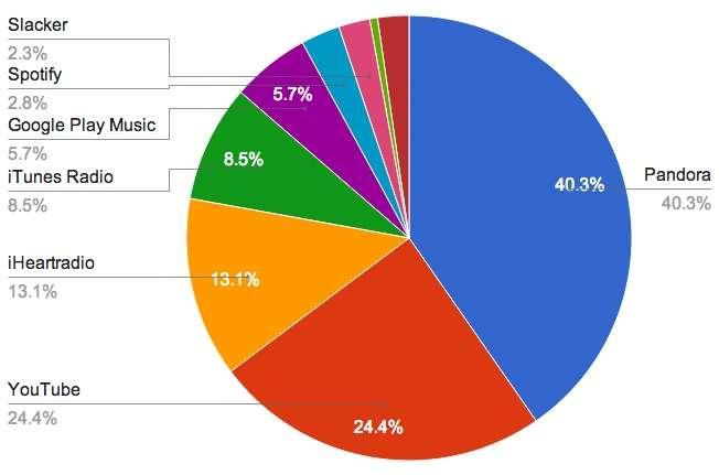 music streaming leaders
