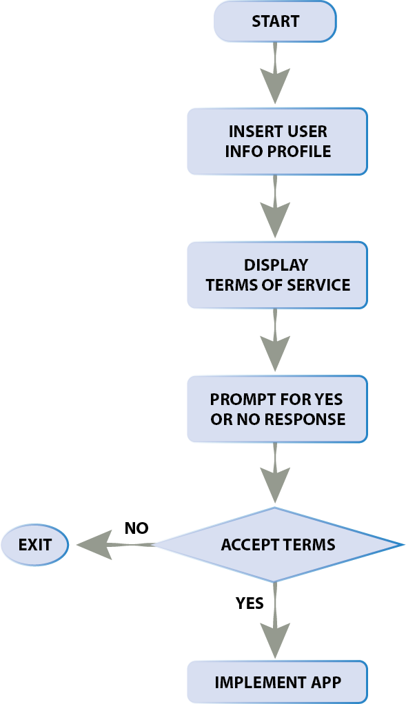 template terms of service