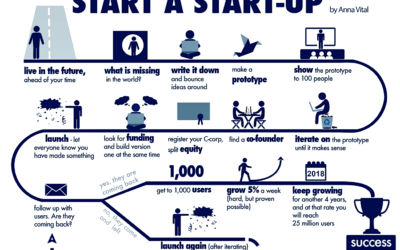 Australian start-up trends and preferences