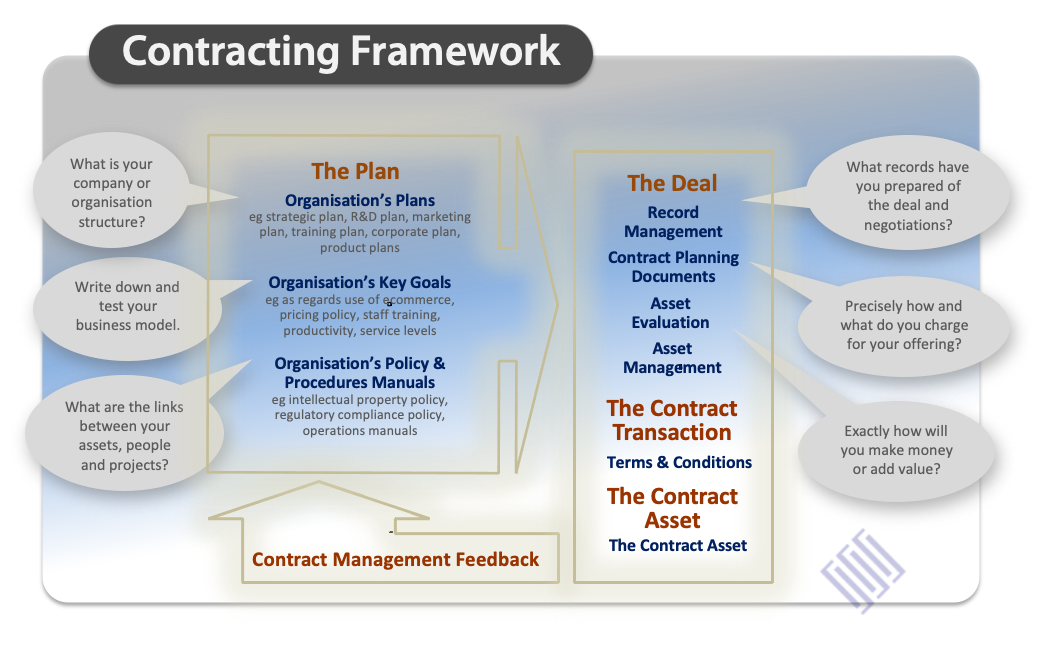 contracting workflow graphic